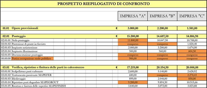 Capitolato tecnico e computo metrico a Milano